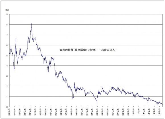 長期国債金利(10年物)